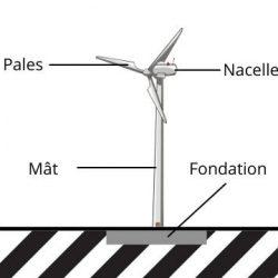 Eléments principaux d'une éolienne